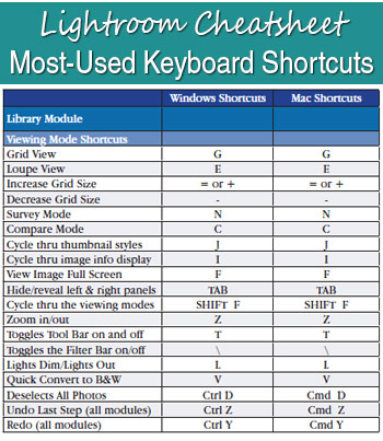 downloadable cheat sheet with Lightroom's most frequently used keyboard shortcuts.